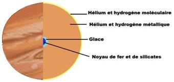 Structure de la planète gazeuse géante Jupiter