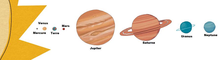 système solaire échelles