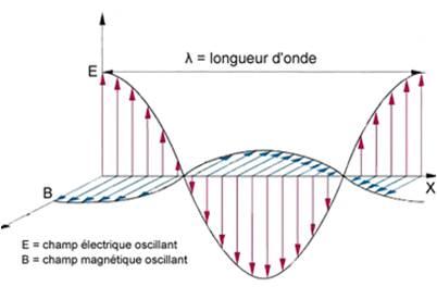 Représentation d'une onde électromagnétique.