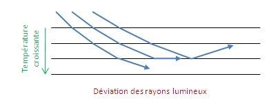 Déviation RY mille feuilles