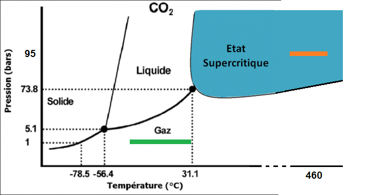 la météo des planètes, épisode 1. | kidi'science diagramme phase co2 co2 phase diagram bar