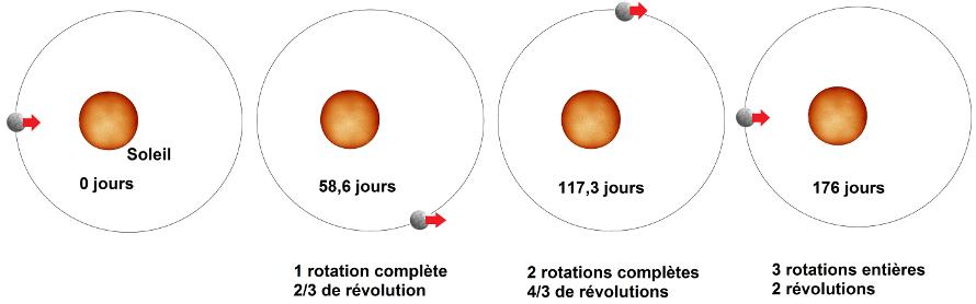 Mercure autour du Soleil. Sweet Random Science