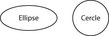 ellipseVSCercle