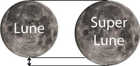 lune-Superlune