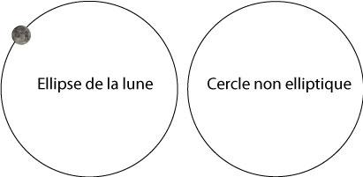 trajectoireLuneVScercle