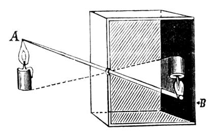 Schéma Sténopé