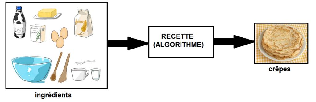 recette crêpes algorithme