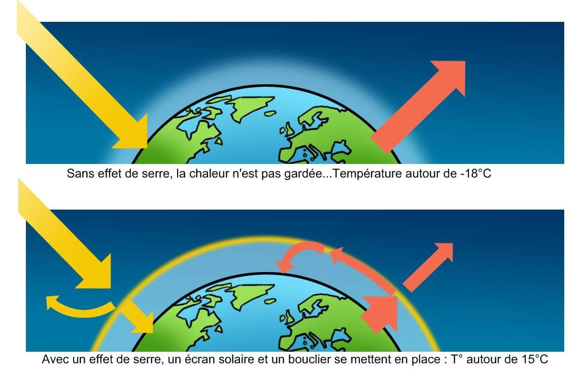 Le r chauffement climatique c 39 est quoi kidi 39 science for A quoi sert le gaz naturel