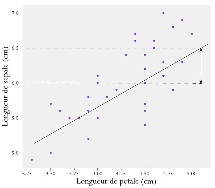 Predire Les Longueurs De Petale Des Fleurs D Iris Kidi Science
